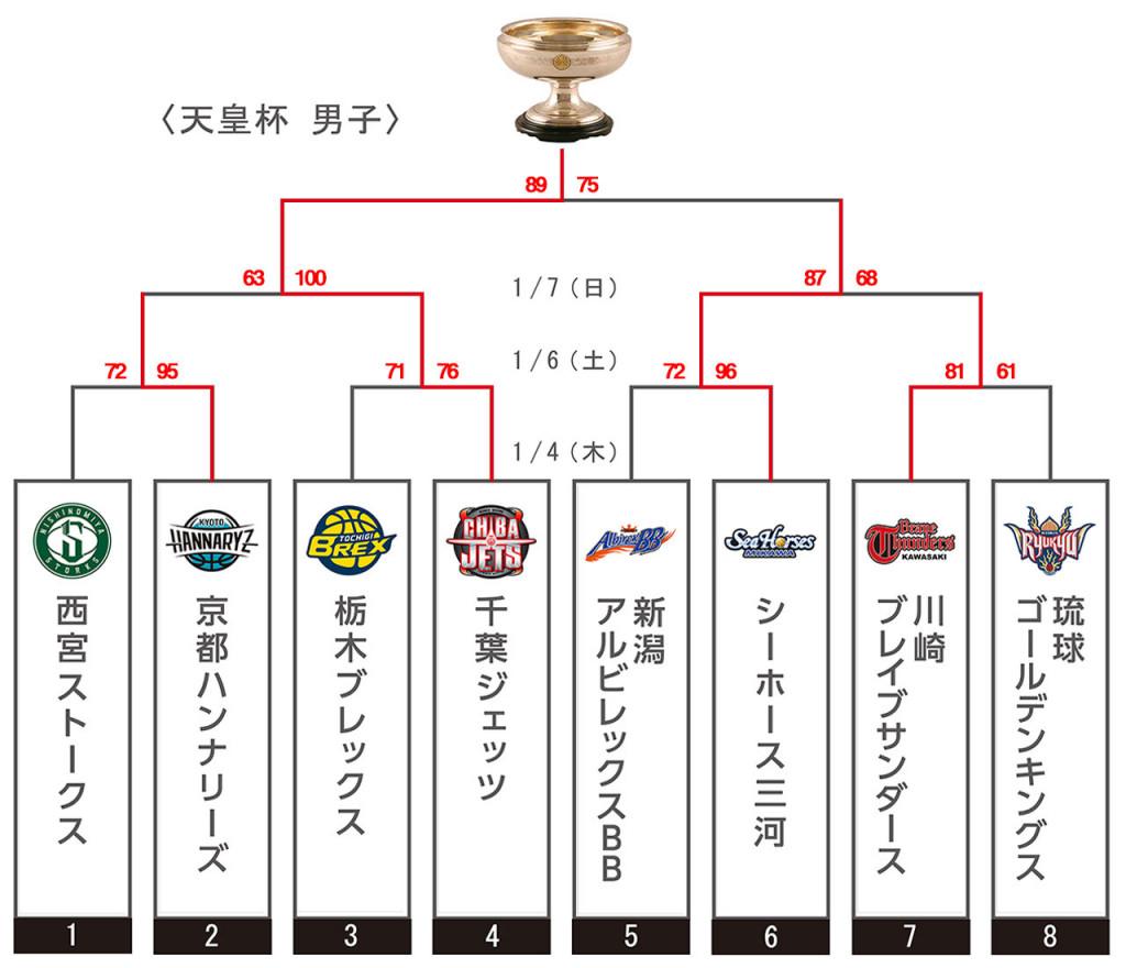 Final_tournament_1204_BIG_MEN